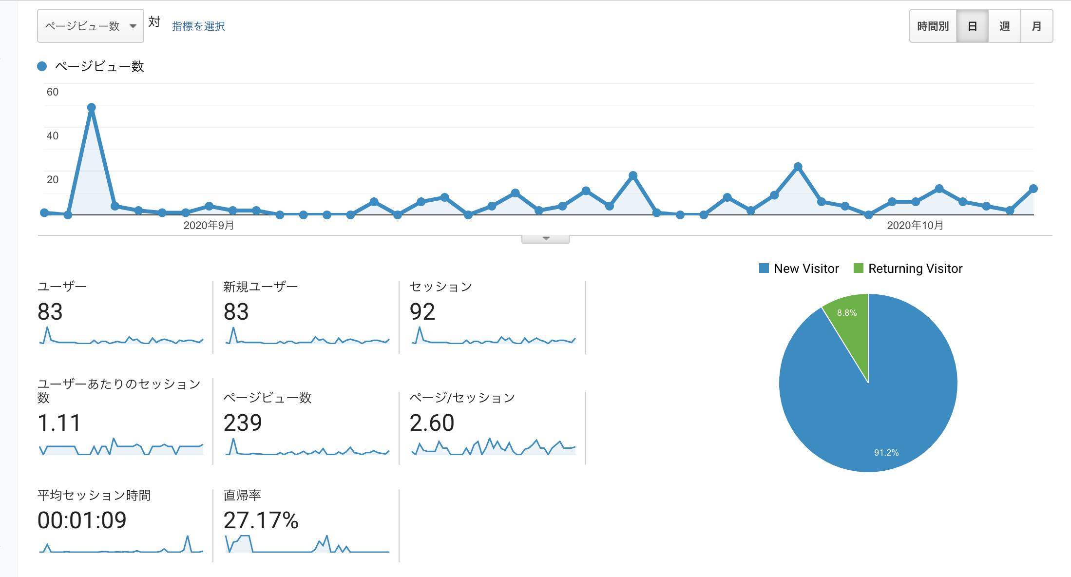 GoogleAnalytics1ヶ月目